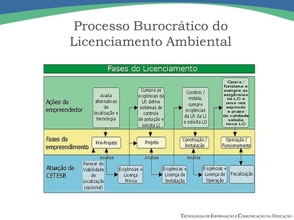 Processo Burocrático do Licenciamento Ambiental