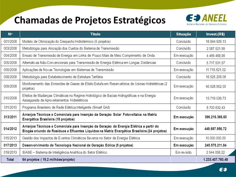 Chamadas de Projetos Estratégicos