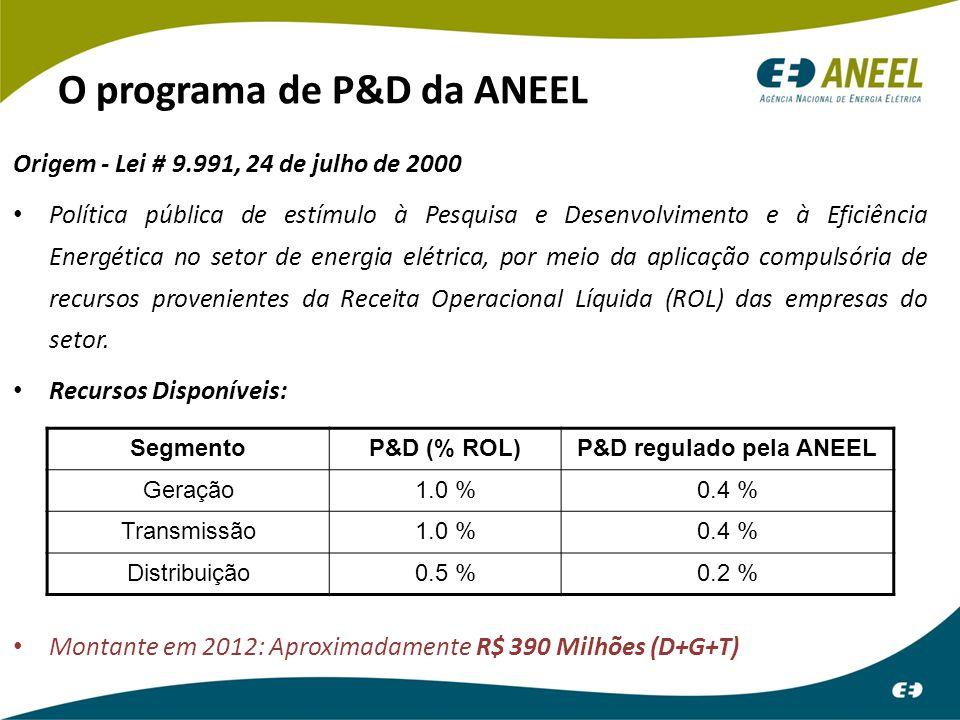 O programa de P&D da ANEEL
