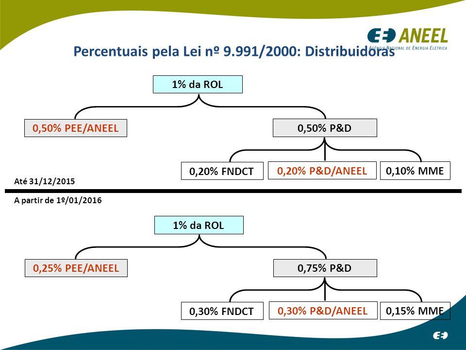 Percentuais pela Lei nº 9.991/2000: Distribuidoras