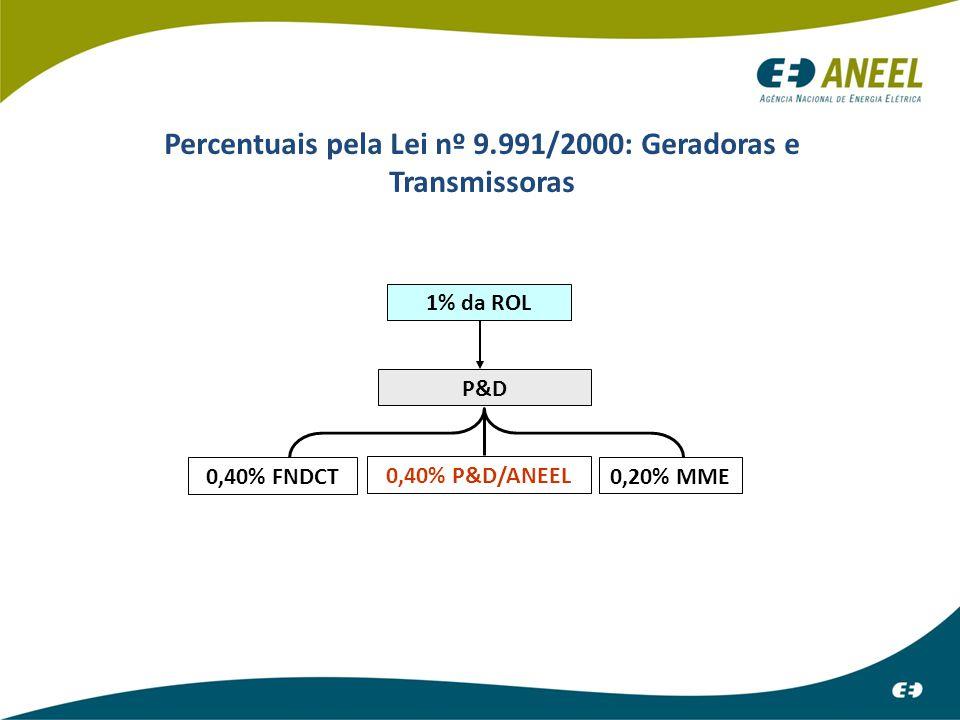 Percentuais pela Lei nº 9.991/2000: Geradoras e Transmissoras