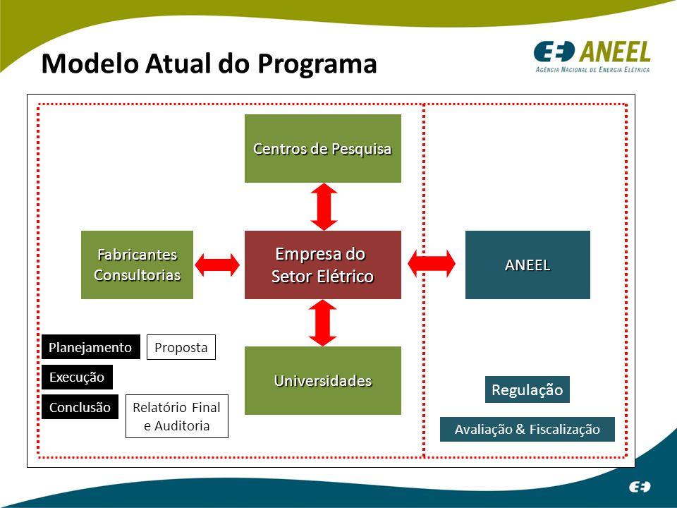Modelo Atual do Programa