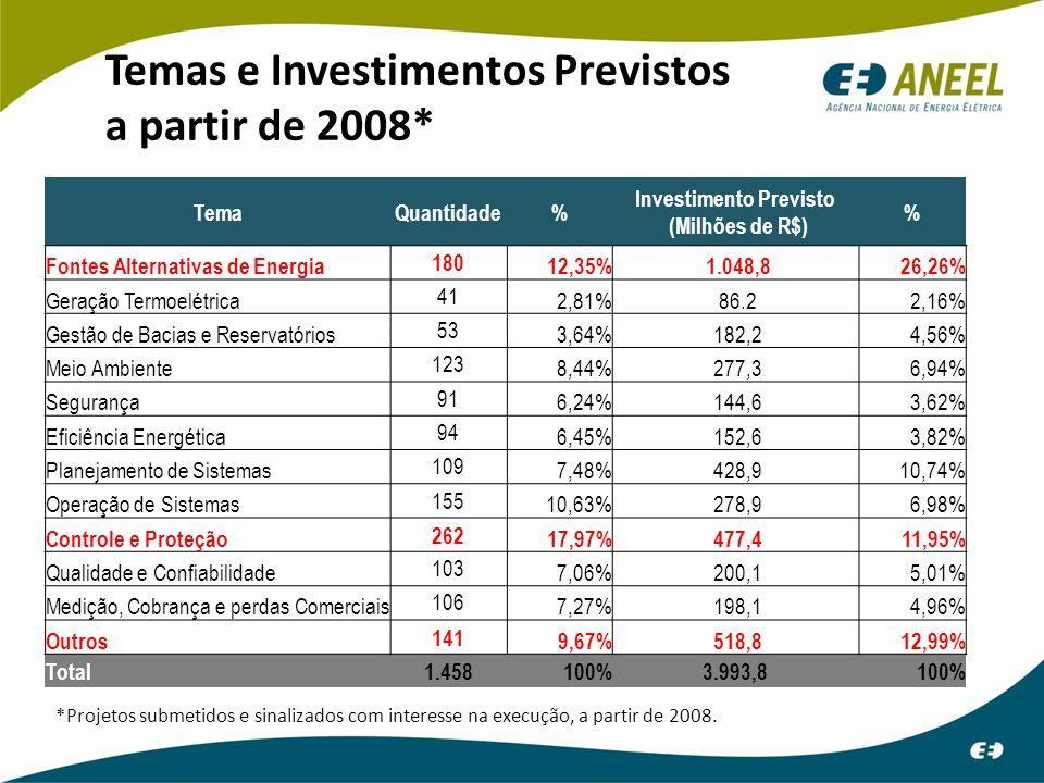 Temas e Investimentos Previstos a partir de 2008*