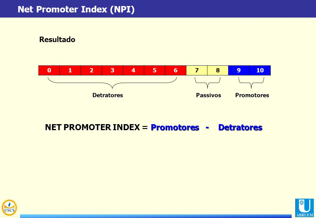 NET PROMOTER INDEX = Promotores - Detratores