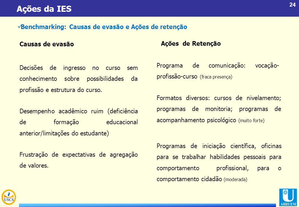 Ações da IES Benchmarking: Causas de evasão e Ações de retenção