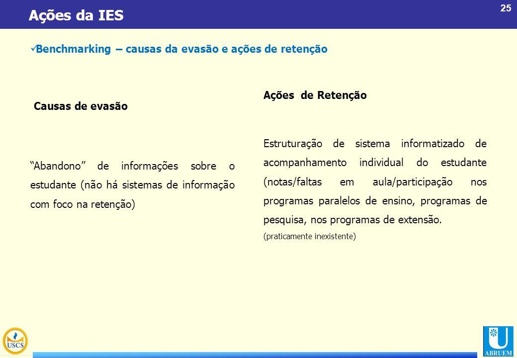 Ações da IES Benchmarking – causas da evasão e ações de retenção