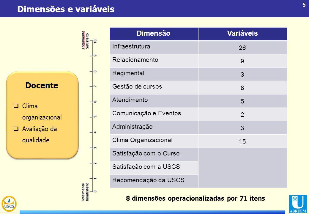 Dimensões e variáveis Docente Dimensão Variáveis 26 Infraestrutura 9