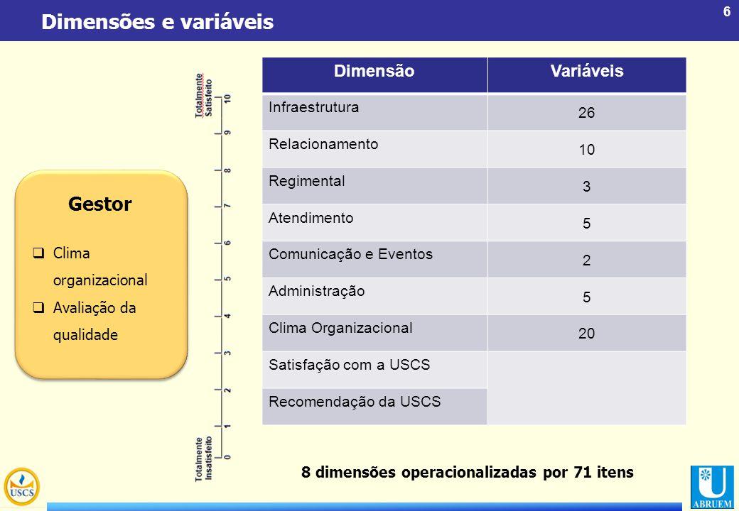 Dimensões e variáveis Gestor Dimensão Variáveis 26 Infraestrutura 10