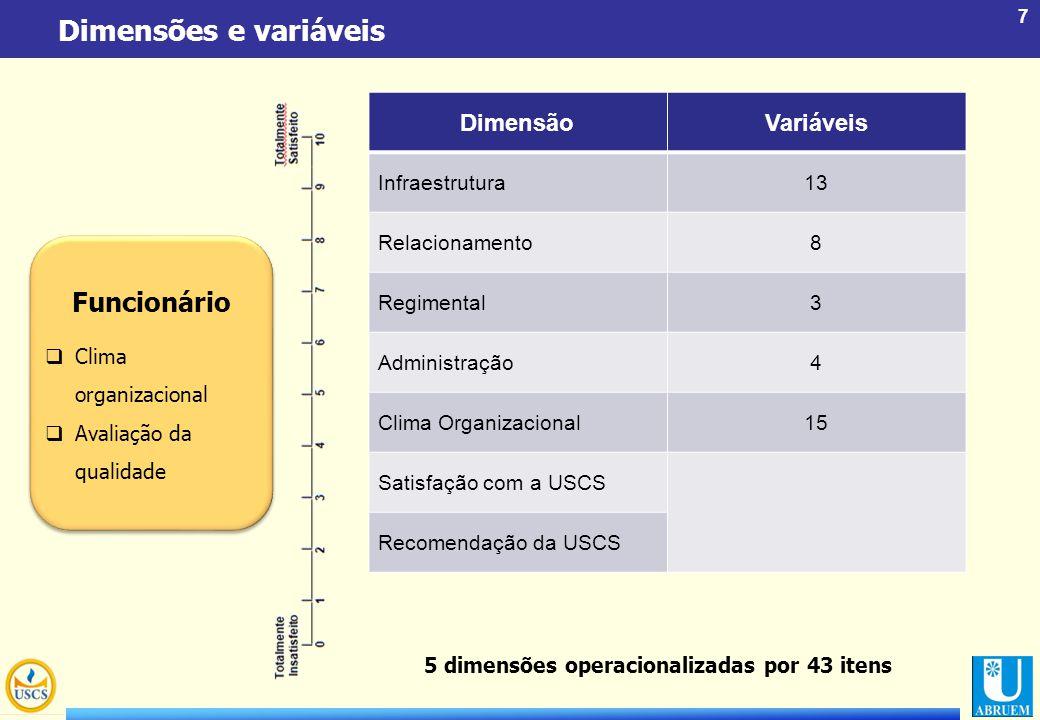 Dimensões e variáveis Funcionário Dimensão Variáveis Infraestrutura 13