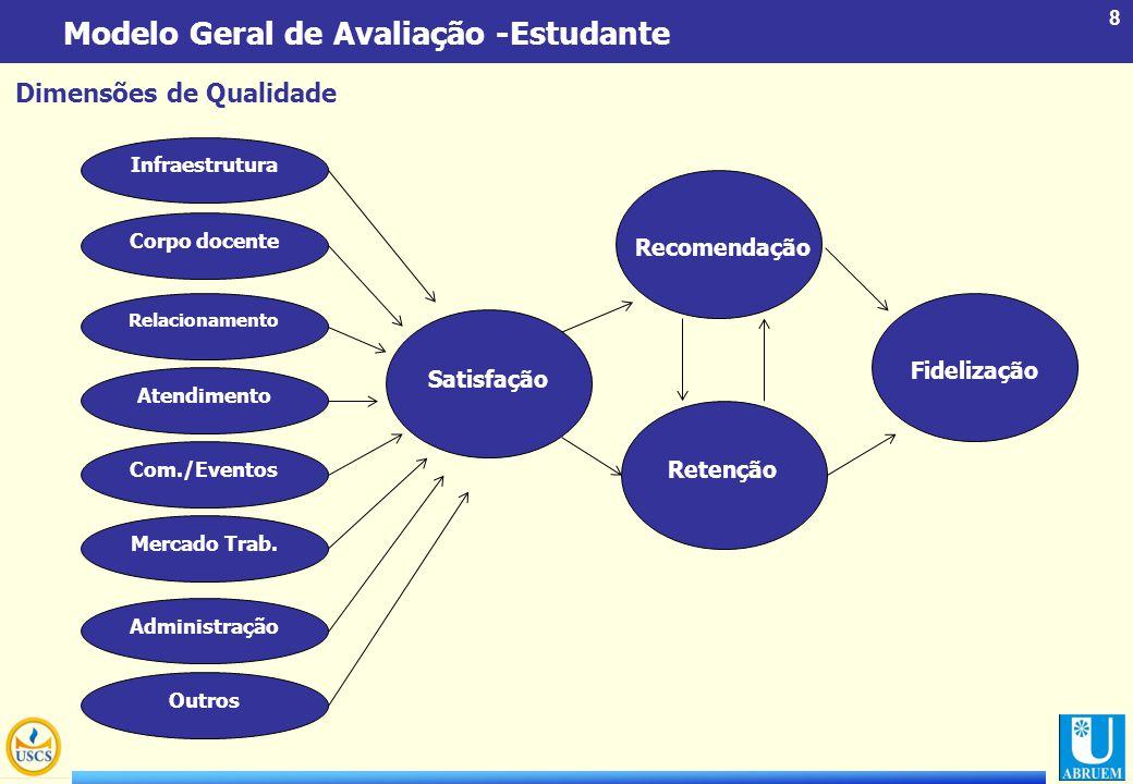 Modelo Geral de Avaliação -Estudante
