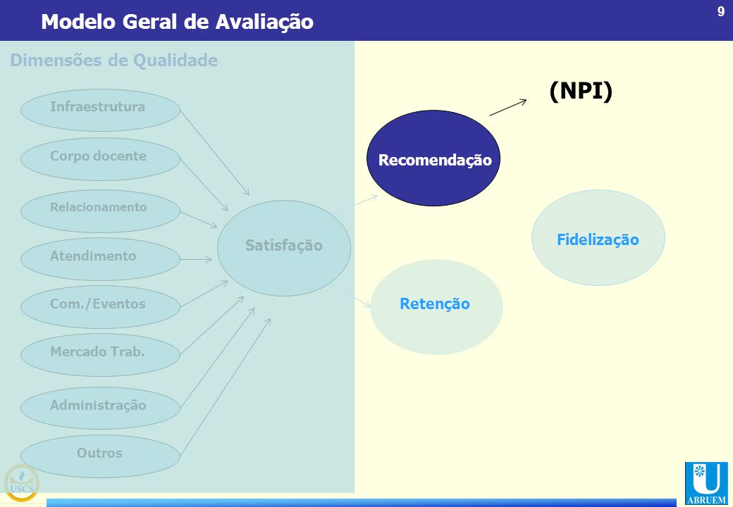 (NPI) Modelo Geral de Avaliação Dimensões de Qualidade Recomendação