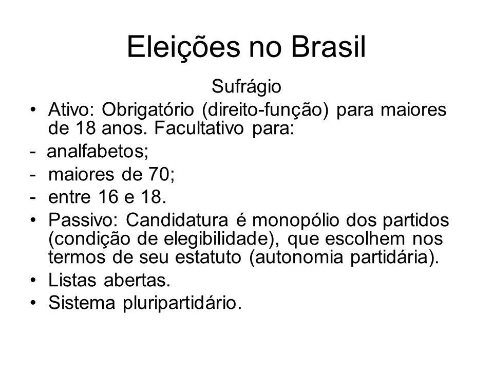 Eleições no Brasil Sufrágio