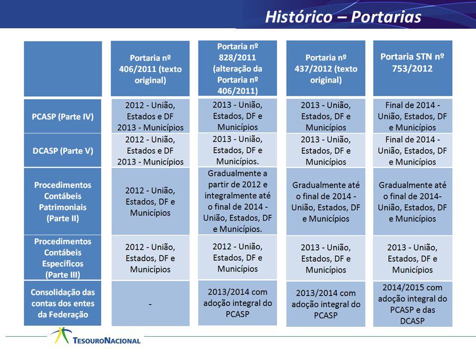 Histórico – Portarias