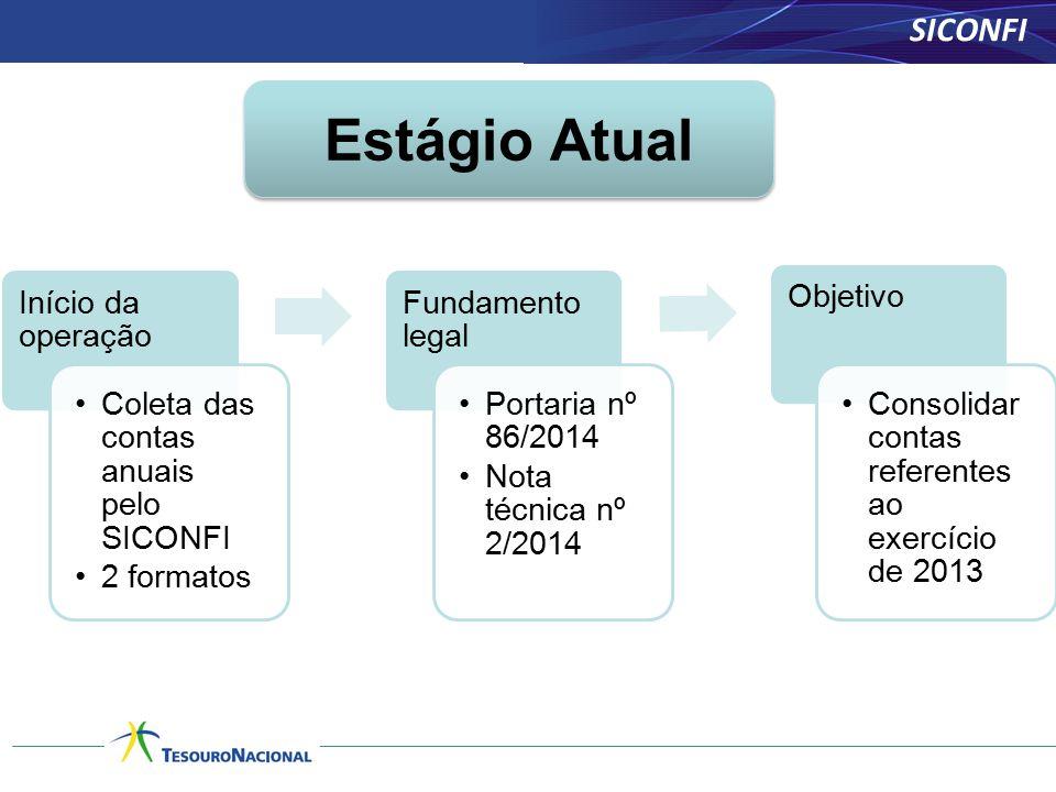 Estágio Atual SICONFI Relacionamentos Início da operação