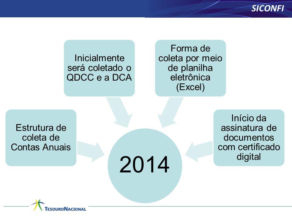 SICONFI 2014 Estrutura de coleta de Contas Anuais