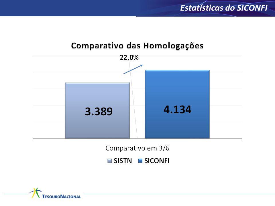 Estatísticas do SICONFI