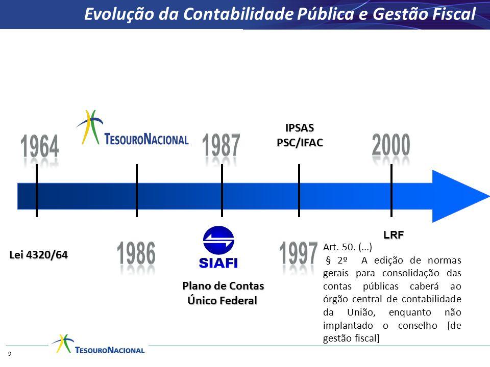 Evolução da Contabilidade Pública e Gestão Fiscal
