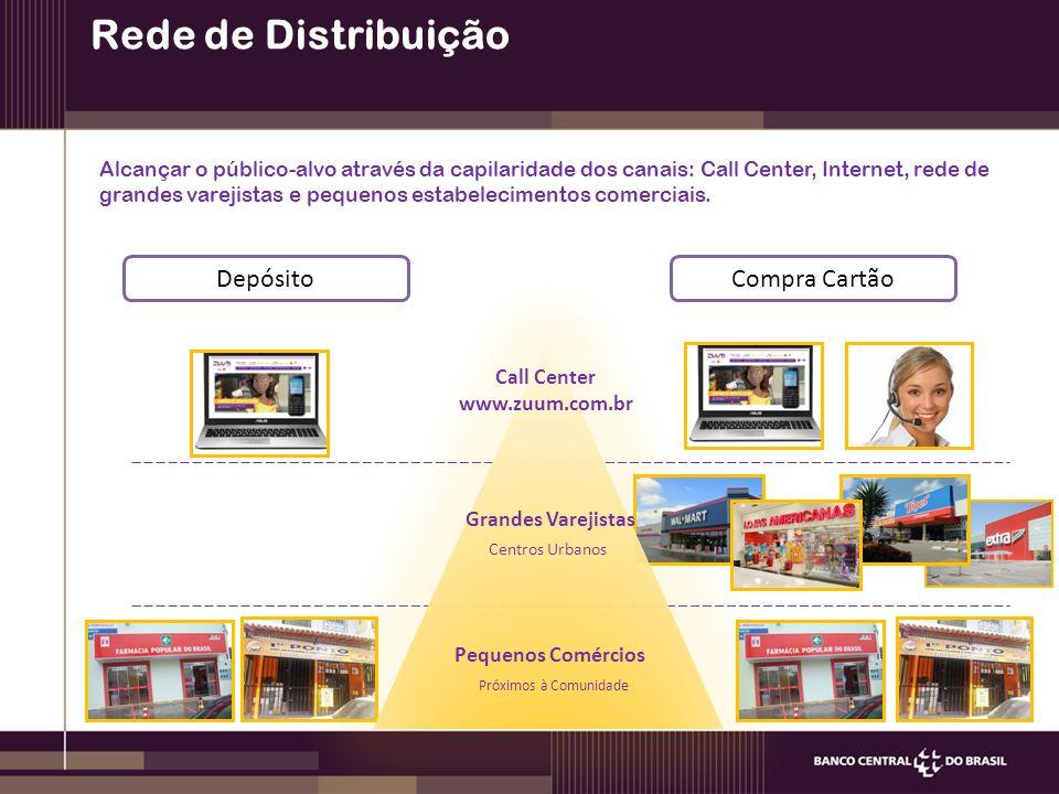 Rede de Distribuição Depósito Compra Cartão Call Center