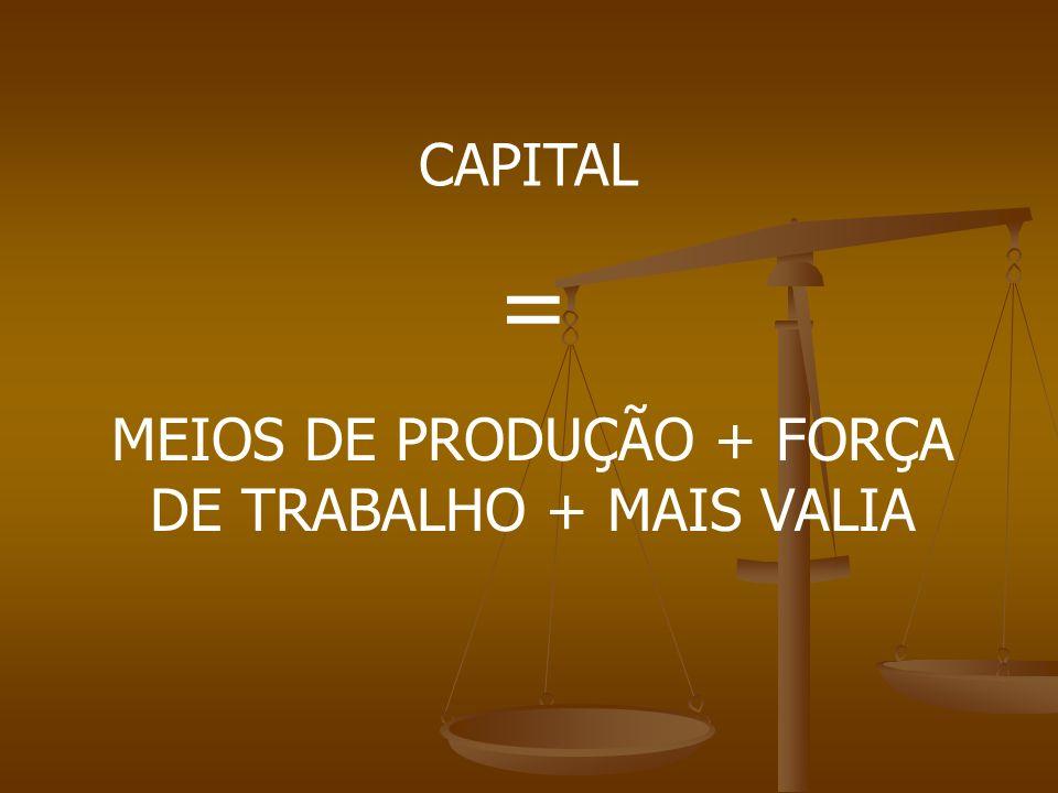 MEIOS DE PRODUÇÃO + FORÇA DE TRABALHO + MAIS VALIA