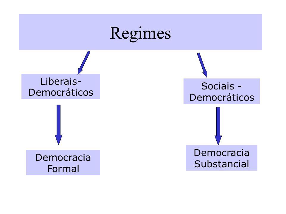 Regimes Liberais-Democráticos Sociais -Democráticos