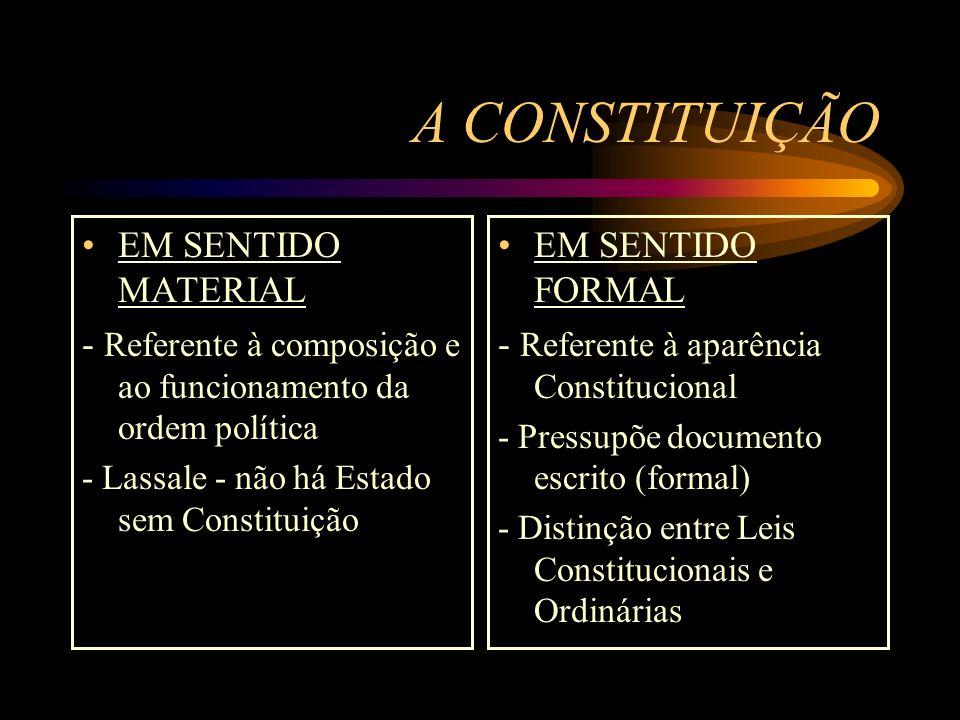 A CONSTITUIÇÃO EM SENTIDO MATERIAL