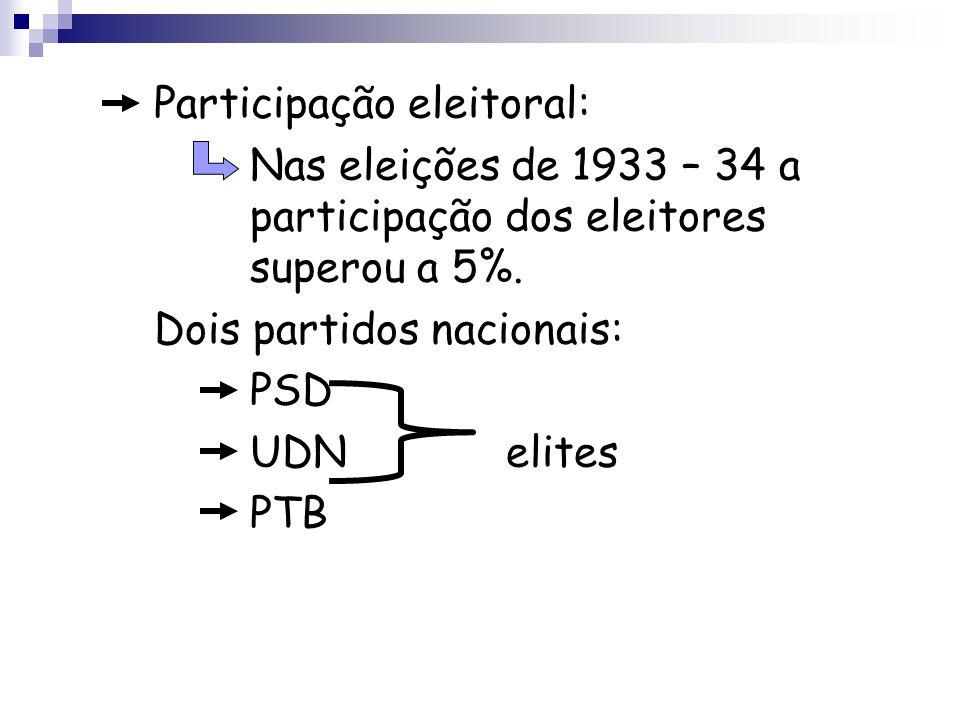 Participação eleitoral: