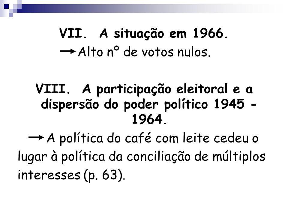 VII. A situação em 1966. Alto nº de votos nulos. VIII. A participação eleitoral e a dispersão do poder político 1945 - 1964.