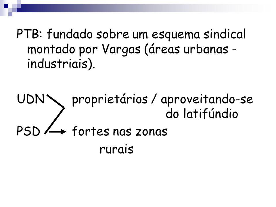 PTB: fundado sobre um esquema sindical montado por Vargas (áreas urbanas - industriais).