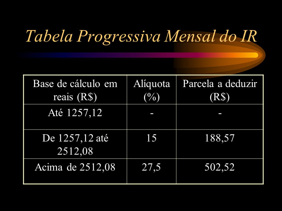Tabela Progressiva Mensal do IR