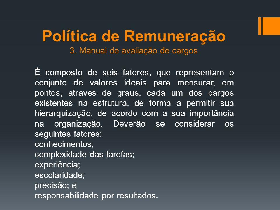 Política de Remuneração 3. Manual de avaliação de cargos