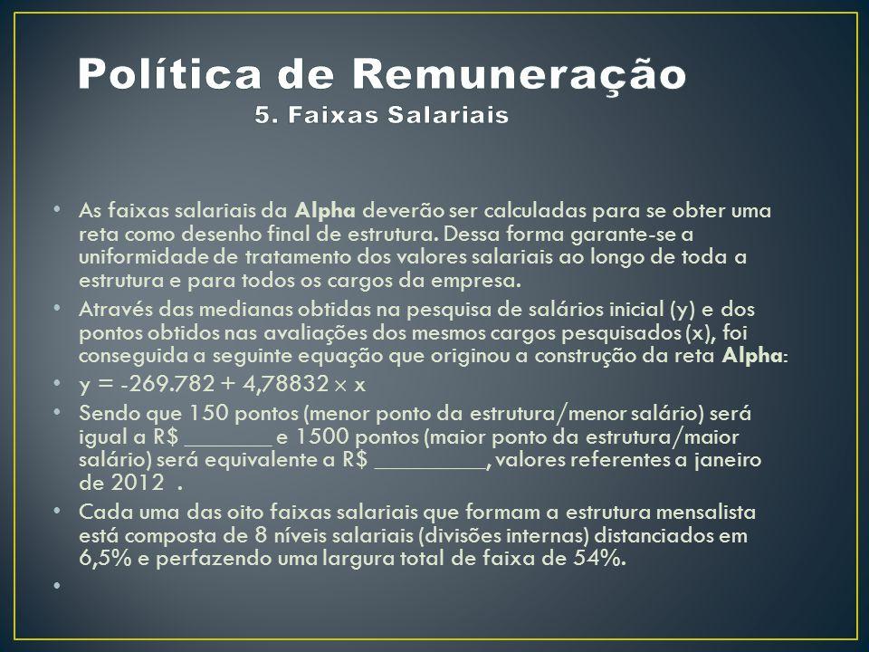 Política de Remuneração 5. Faixas Salariais