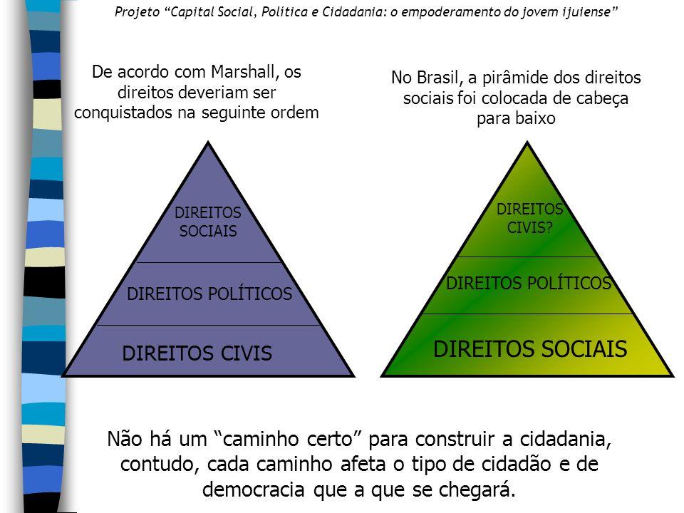 DIREITOS SOCIAIS DIREITOS CIVIS