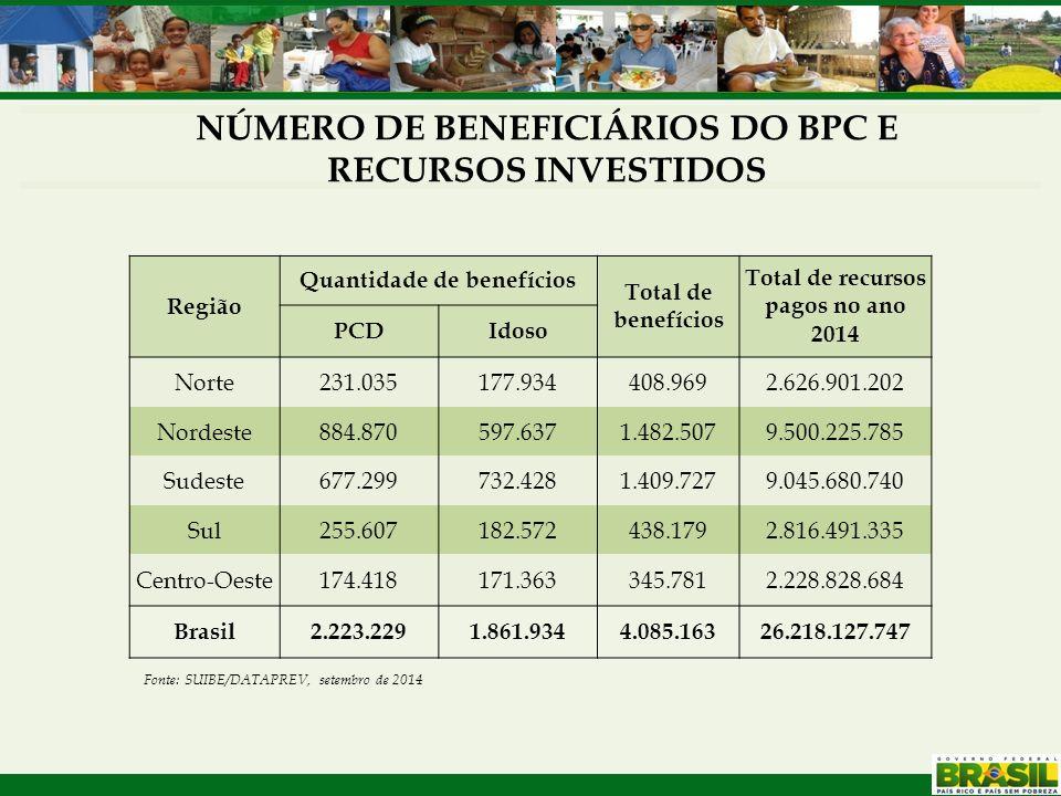 NÚMERO DE BENEFICIÁRIOS DO BPC E RECURSOS INVESTIDOS