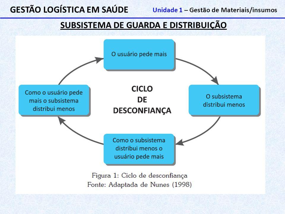 SUBSISTEMA DE GUARDA E DISTRIBUIÇÃO