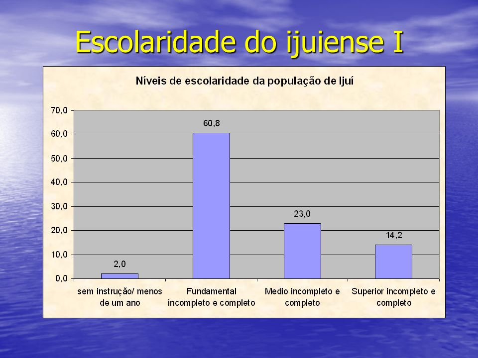 Escolaridade do ijuiense I