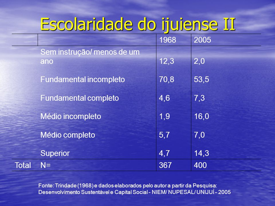 Escolaridade do ijuiense II