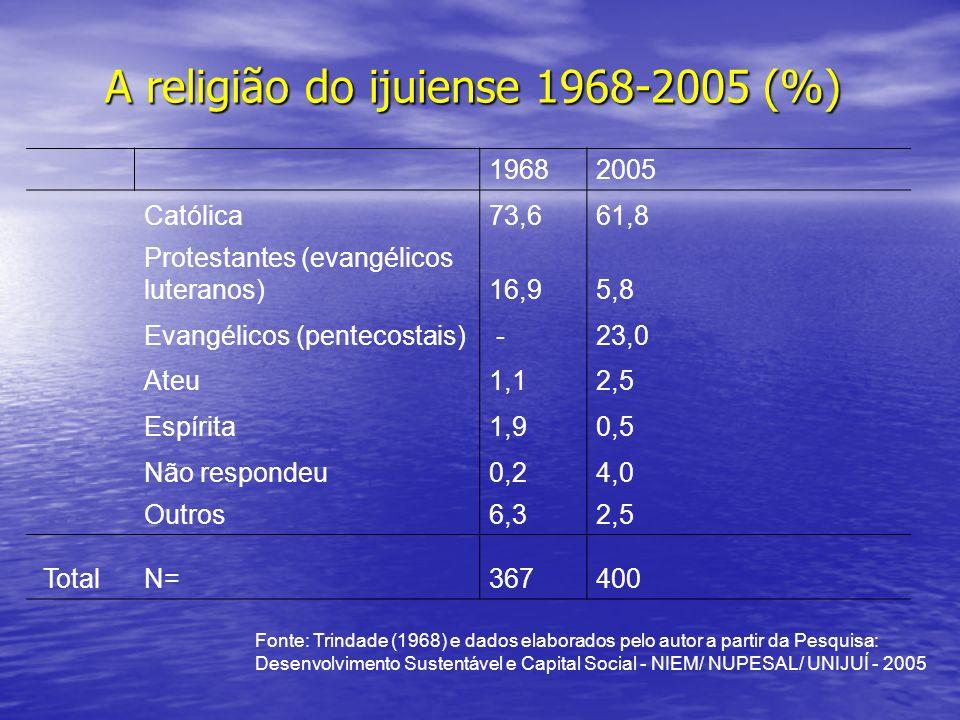 A religião do ijuiense 1968-2005 (%)