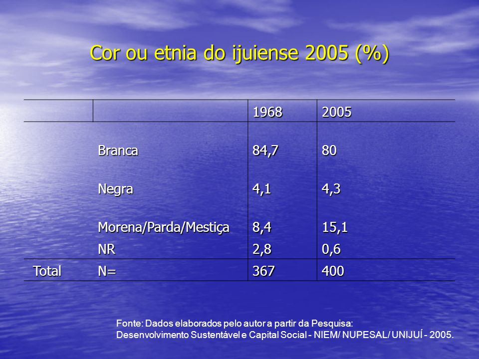 Cor ou etnia do ijuiense 2005 (%)