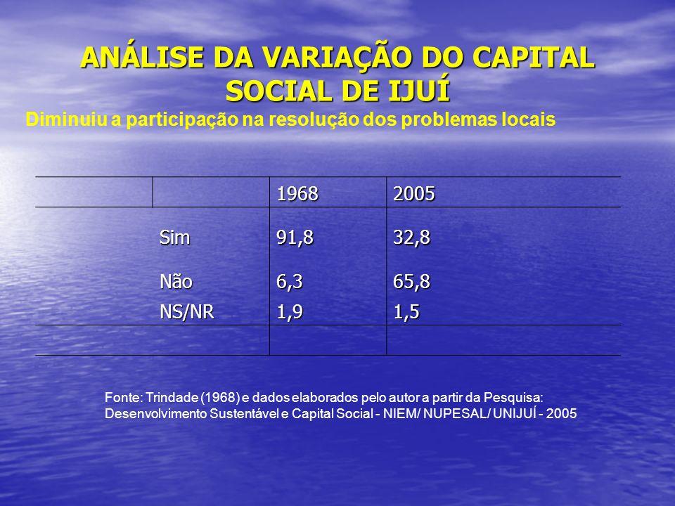 ANÁLISE DA VARIAÇÃO DO CAPITAL SOCIAL DE IJUÍ