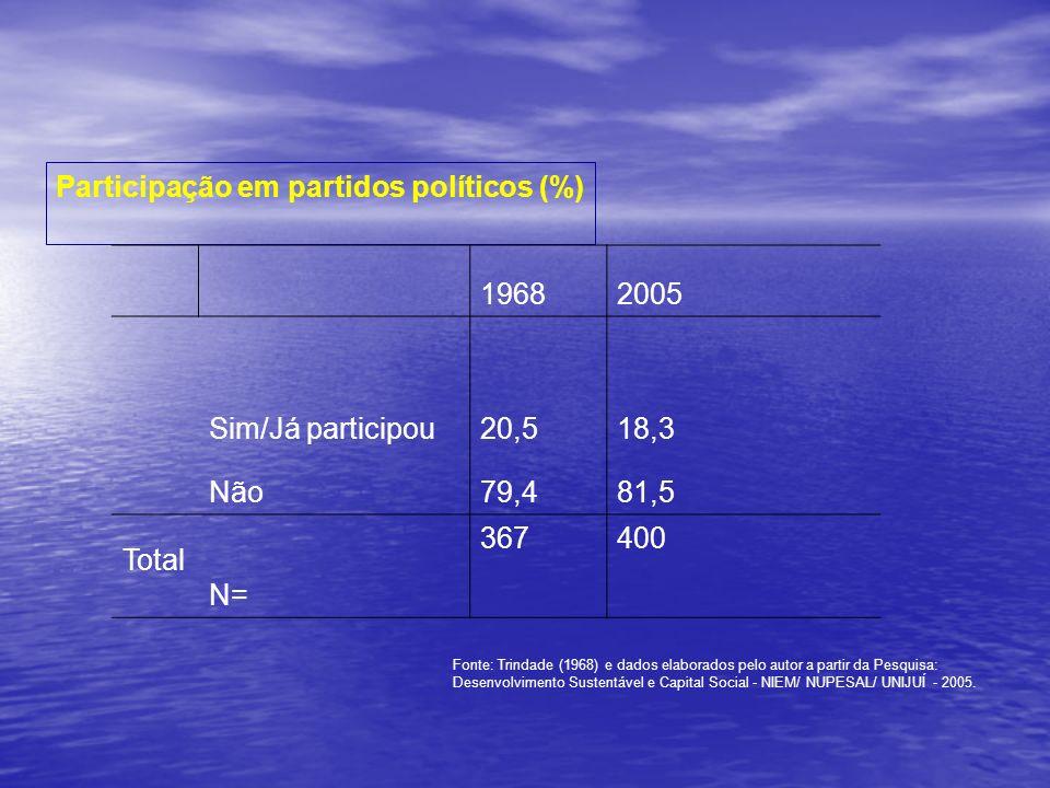 Participação em partidos políticos (%) 1968 2005 Sim/Já participou