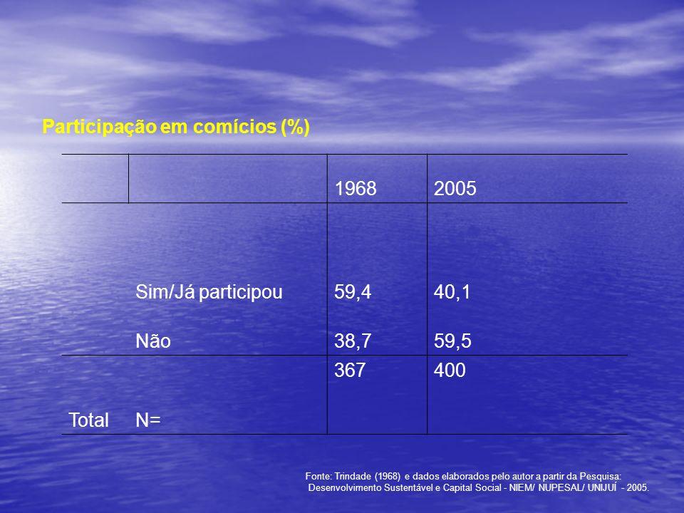 Participação em comícios (%) 1968 2005 Sim/Já participou 59,4 40,1
