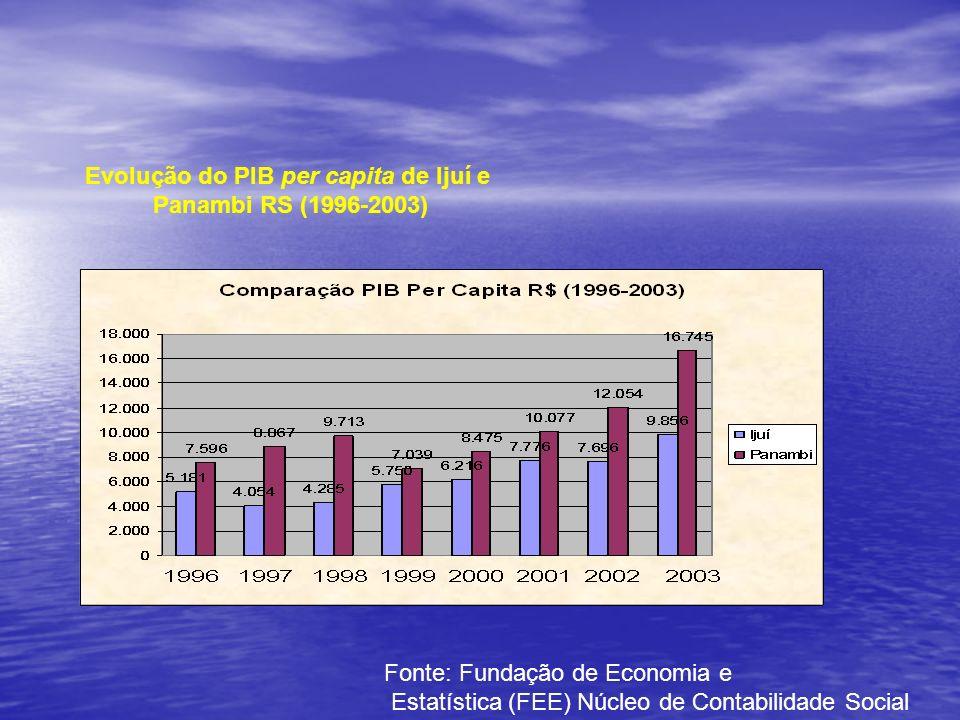 Evolução do PIB per capita de Ijuí e