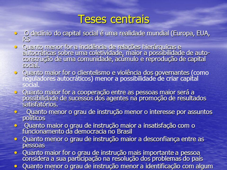Teses centrais O declínio do capital social é uma realidade mundial (Europa, EUA, RS.