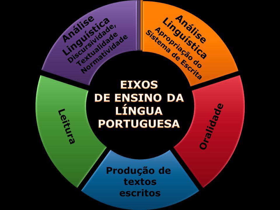 Análise Linguística Análise Linguística Oralidade Produção de textos