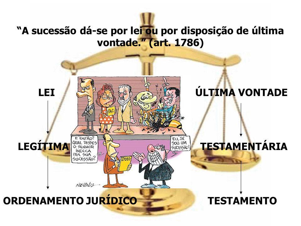 A sucessão dá-se por lei ou por disposição de última vontade. (art
