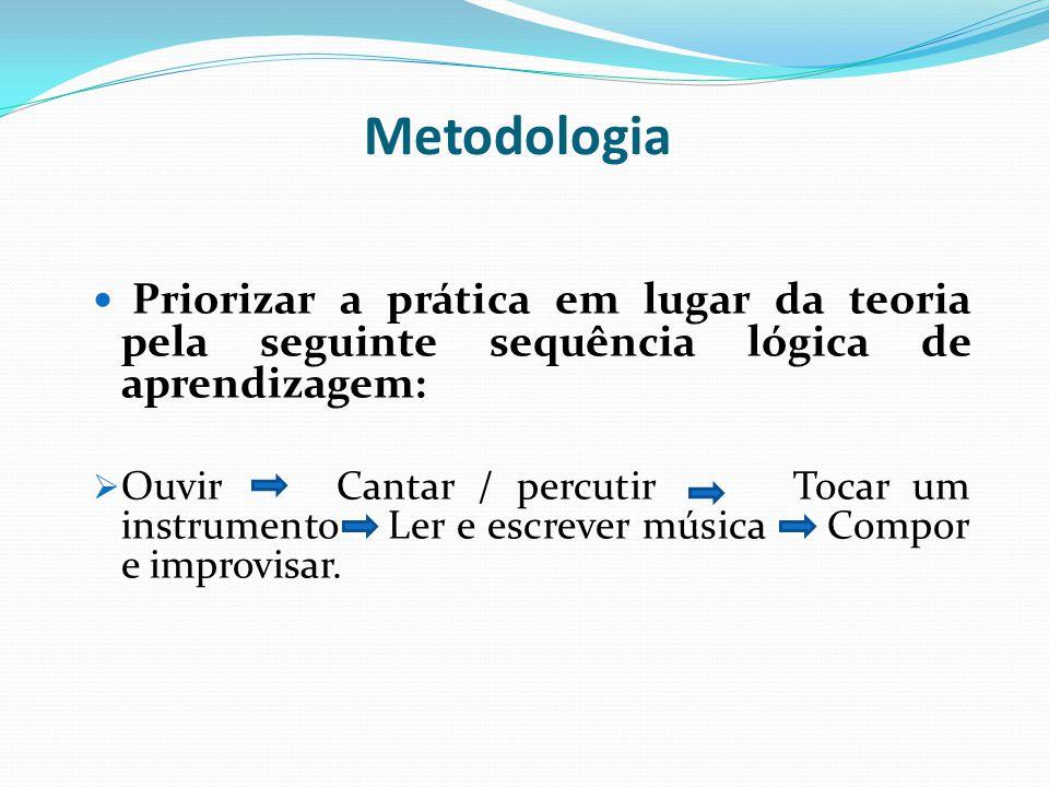 Metodologia Priorizar a prática em lugar da teoria pela seguinte sequência lógica de aprendizagem: