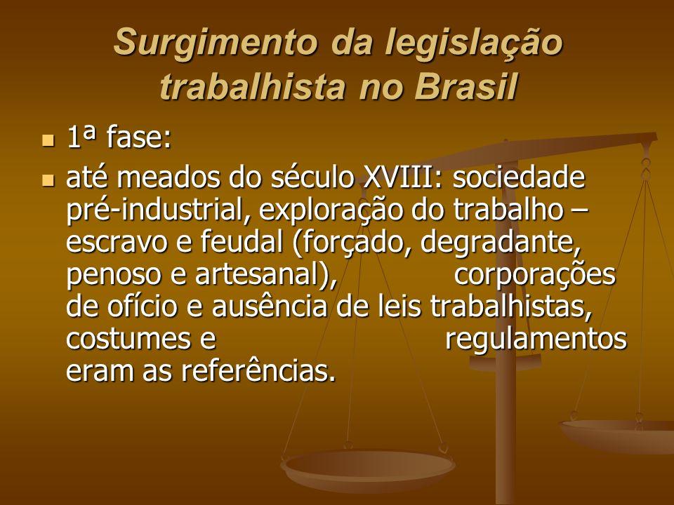 Surgimento da legislação trabalhista no Brasil