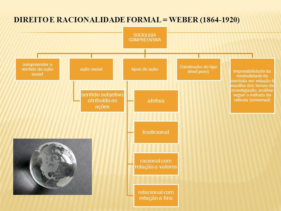 DIREITO E RACIONALIDADE FORMAL = WEBER (1864-1920)