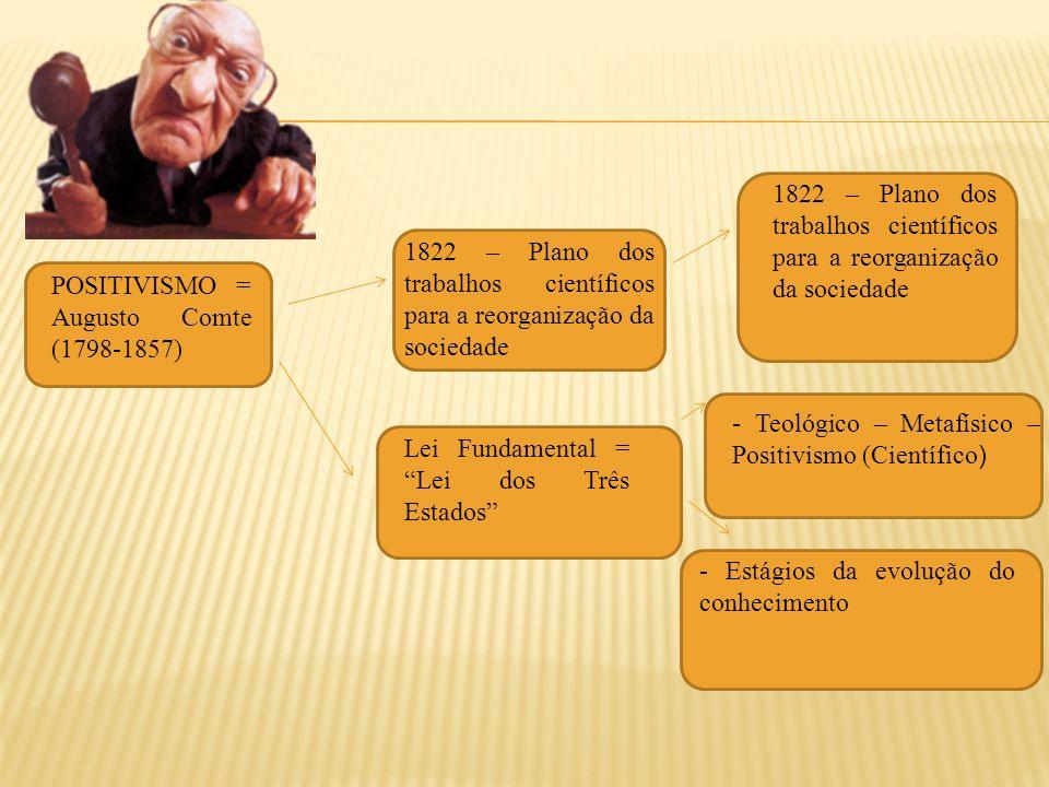 1822 – Plano dos trabalhos científicos para a reorganização da sociedade