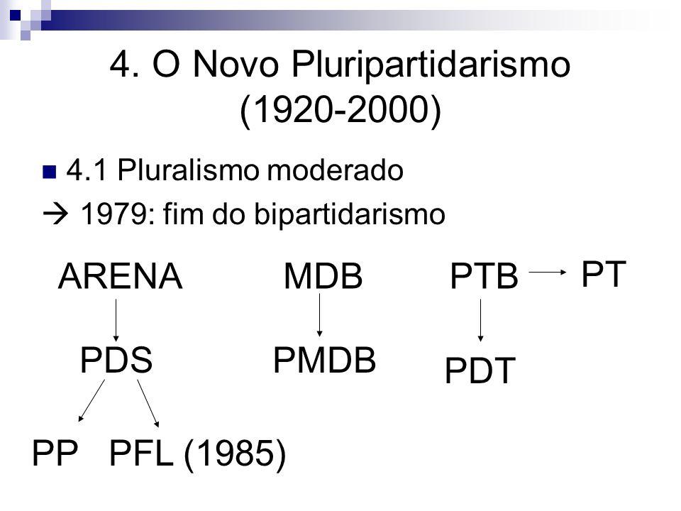 4. O Novo Pluripartidarismo (1920-2000)